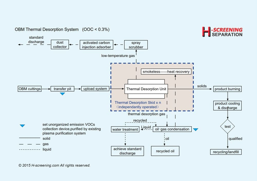thermal desorption drill cuttings flow chart
